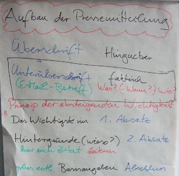 Flip-Chart-Skript zum Aufbau einer Pressemitteilung