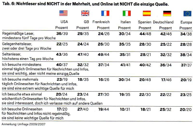 Chart 6 der Zeitungsumfrage im Weltreport