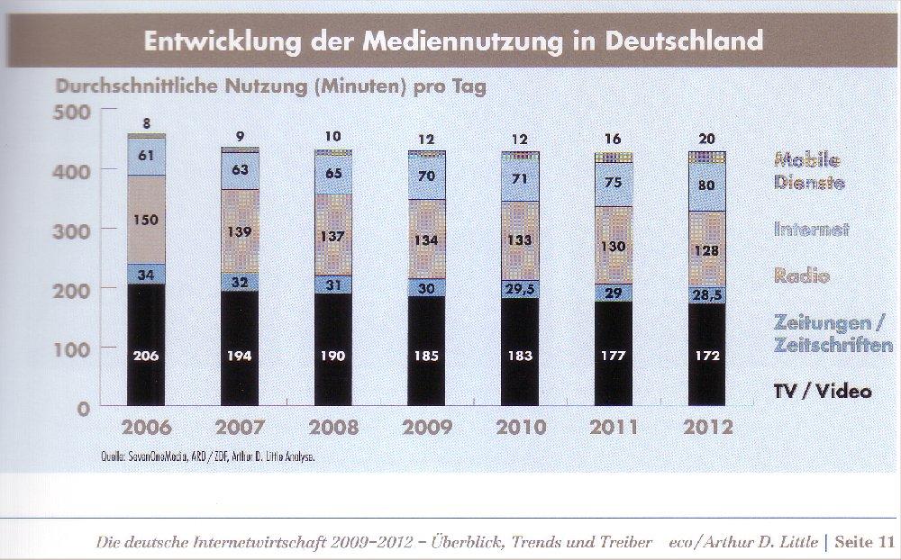 Statistik zur Medienentwicklung aus der Studie von Eco und A.D.Little, Januar 2010
