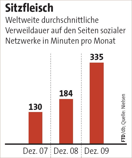 FTD, 11.02.10, Grafik: Verweildauer in Netzwerken