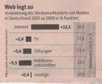 FTD, 19.02.10, Grafik zur Veränderung der Werbemarktanteile