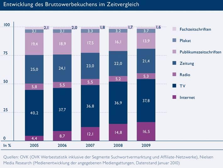 OVK-Grafik Werbemarkt-Verteilung 2009