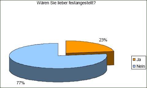 Sarah-Schlifter, Umfrage Freie Journalisten: Festanstellung