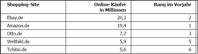 Beliebteste Shoppingsites der Deutschen, Quelle: GfK