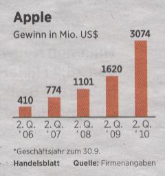 Handelsblatt, 21.04.2010, Apple-Gewinngrafik