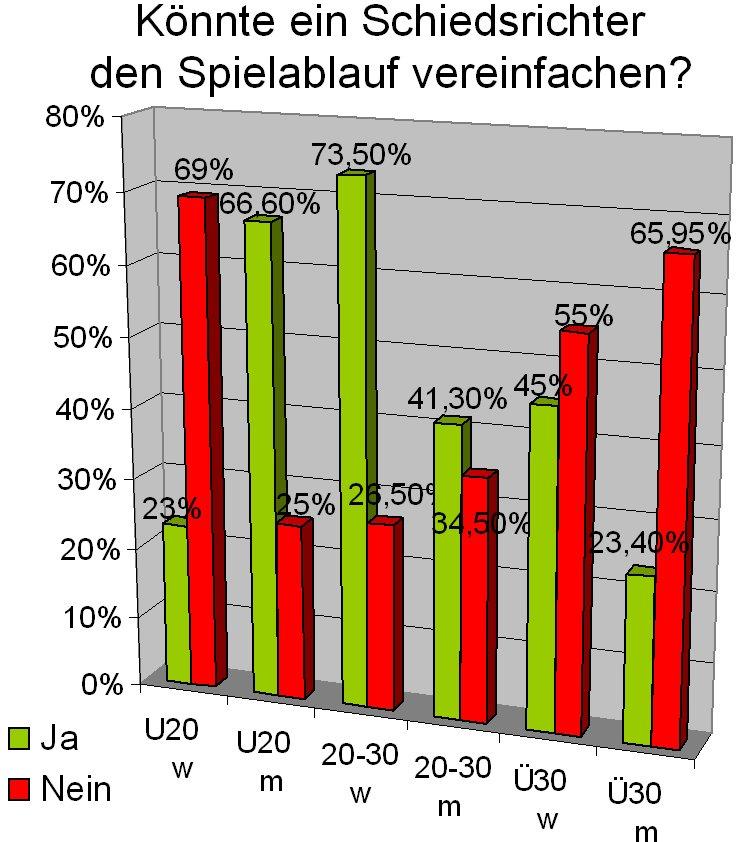 S. Franchini, Ultimate-Umfrage, Vereinfachende Schiedsrichter?