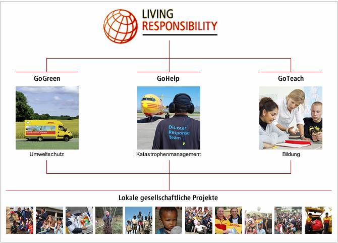 "Deutsche Post DHL, Grafik zu ""Living Responsibility"""