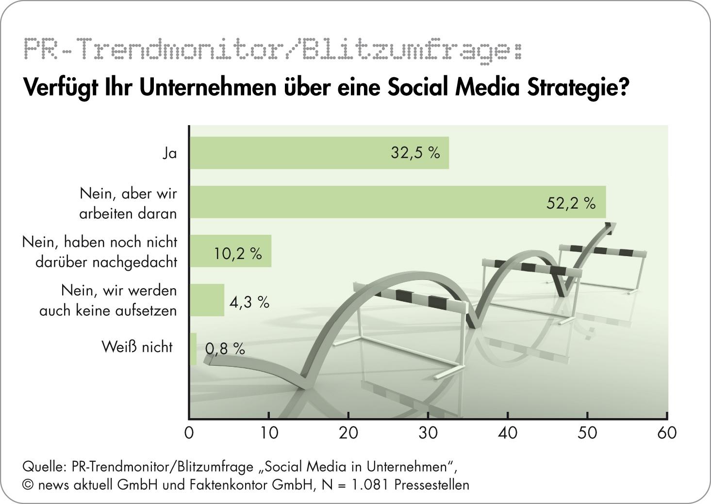 presseportal.de, 02.06.2010: Nur jedes dritte Unternehmen hat eine Social-Media-Strategie