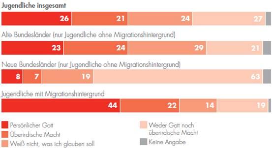 """Shell-Studie 2010, """"Woran Jugendliche glauben: Drei religiöse Kulturen"""""""