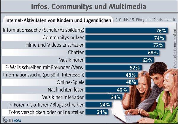 """Grafik der Bitkom zur """"Studie Jugend 2.0"""" im Januar 2011"""