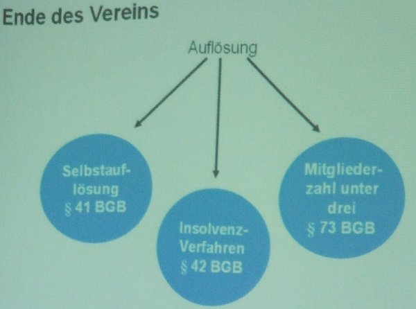 """Prsäentationsbild zum """"Vereinsende"""" im Rahmen des  VMB-Moduls 2"""