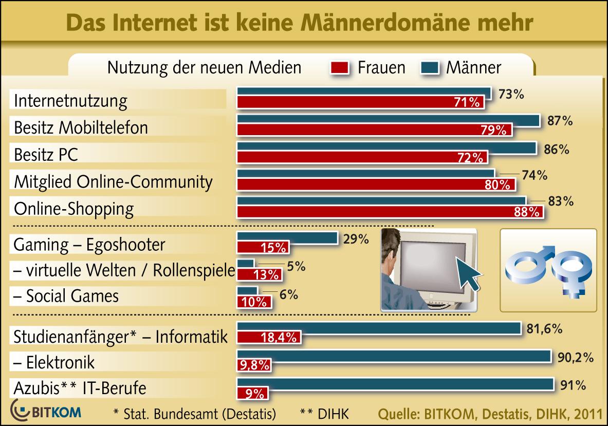 Bitkom-Grafik Internetnutzung deutscher Frauen und Männer 2011