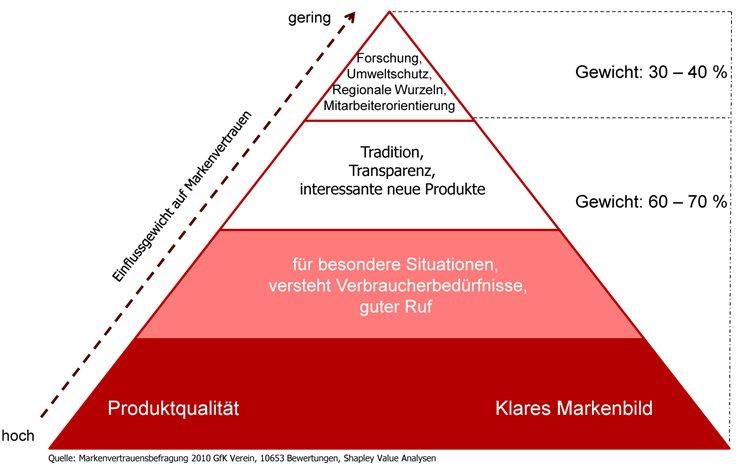 Markenvertrauensbefragung von GfK und Serviceplan