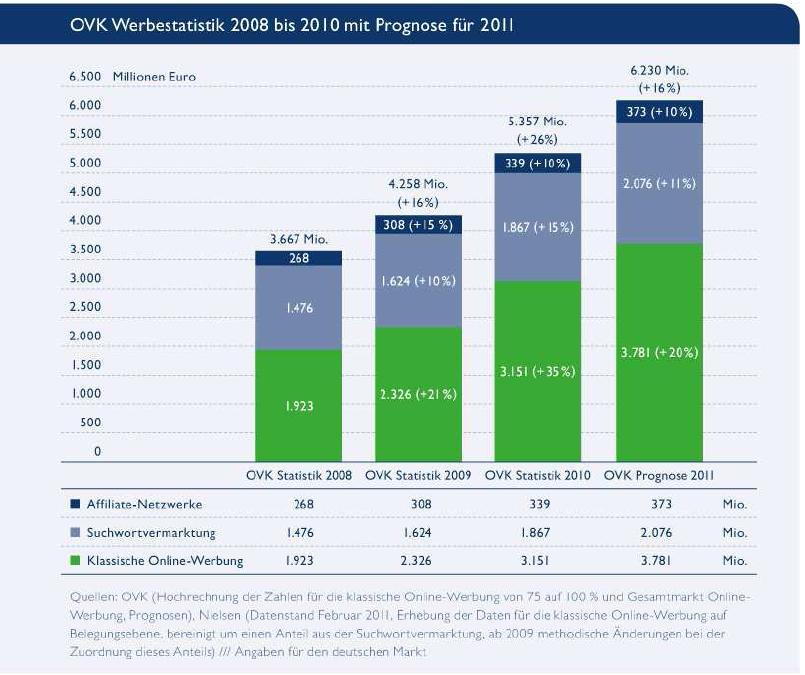 Werbestatistik 2010 des Online-Vermarkterkreises im BVDW