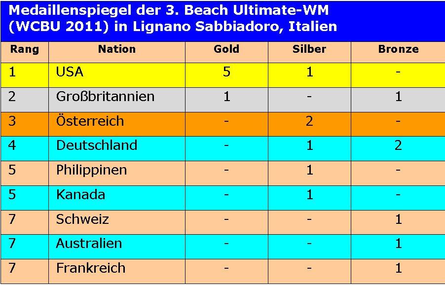 Der Medaillenspiegel der WCBU 2011